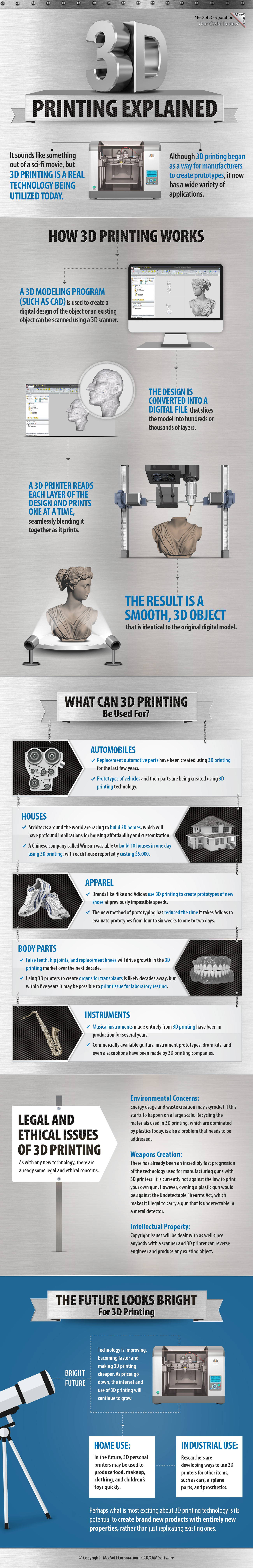 3D Printing Explained